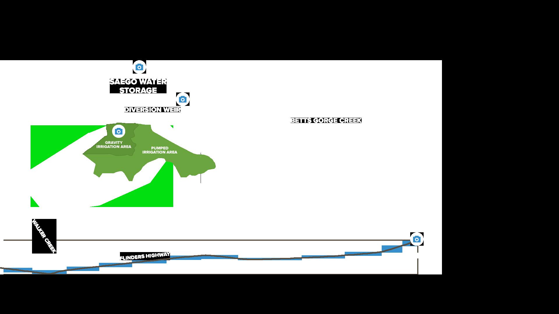 Hughenden Irrigation Project Site Plan